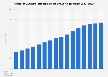 Number of Domino's Pizza stores in the UK 2006-2017