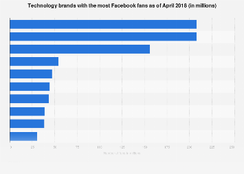 Most popular technology brands on Facebook 2017