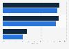 Umfrage zur Glaubwürdigkeit ausgewählter Mediengattungen in Deutschland 2013