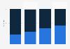 Business-Umfrage zur Messbarkeit von Marketing-Erfolgen in Zahlen 2013