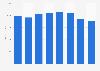 Goodyear tires - gross profit 2011-2018 (in million U.S. dollars)