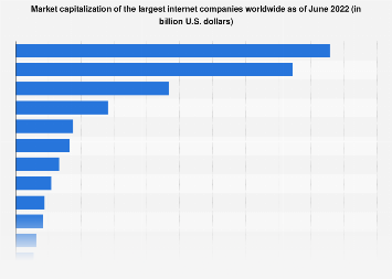 Market value of the largest internet companies worldwide 2018