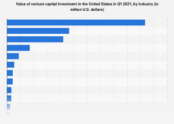 Value of venture capital investment in the U.S. 2018, by industry