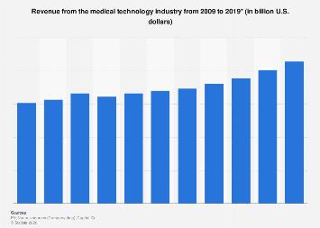 Global medical technology industry revenue 2009-2017