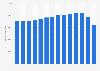 Anzahl der Beschäftigten bei Reisebüros u. Reiseveranstaltern in Deutschland bis 2017