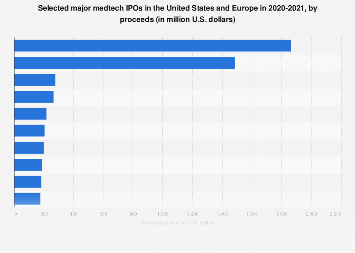 Selected major medtech IPOs in the U.S. and Europe by proceeds 2018-2019