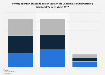 U.S. second screen level of attention during TV consumption 2017