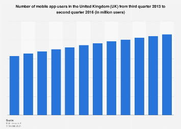 Number of mobile app users in the United Kingdom (UK) Q3 2013-Q2 2016