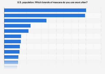 Brands of mascara used in the U.S. 2017