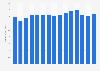 General Electric revenue in the Healthcare segment 2008-2017