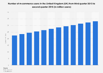 Number of mobile commerce users in the United Kingdom (UK) Q3 2013-Q2 2016