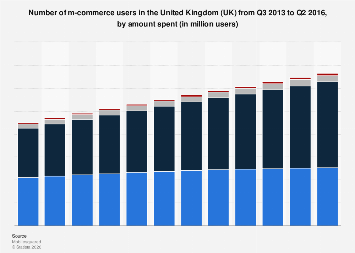 Number of mobile commerce users in the UK Q3 2013-Q2 2016, by amount spent
