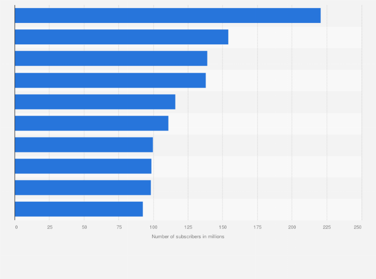 Most Youtube Subscribers 2020 Statista