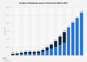 Number of Starbucks stores in China from 2005 to 2017