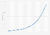 Unique visitors to Pinterest.com in the United States 2012