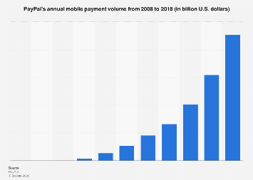 PayPal: annual mobile payment volume 2008-2017