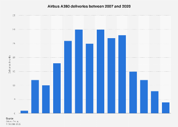 Annual deliveries of the Airbus A380 up to 2017