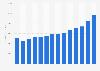 UPS - revenue 2008-2018