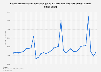 Retail sales of consumer goods in China by month December 2017