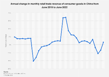 China: year-on-year change in trade revenue of consumer goods by month August 2019