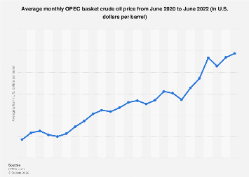 Monthly average crude oil prices of the OPEC basket 2017-2018