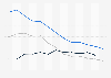 United Kingdom - crude oil production and trade