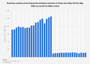 China: revenue of the telecommunications industry by month November 2017