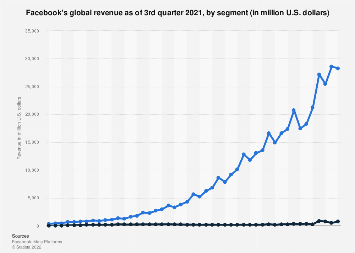 Facebook: worldwide quarterly revenue 2010-2018, by segment