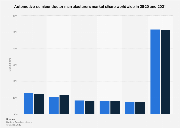 Automotive semiconductor manufacturers: global market share 2016