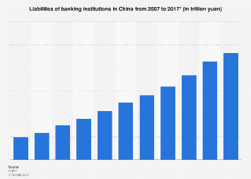 Liabilities of banking institutions in China 2007-2017