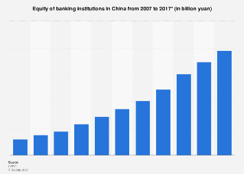 Equity of banking institutions in China 2007-2017