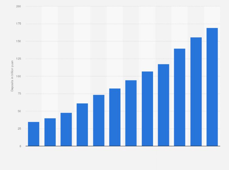 China Bank Deposits 2016 Statistic