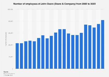 John Deere's workforce 2002-2017