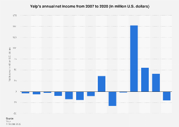 Yelp's annual net loss 2007-2016