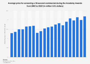 Advertising price during the Academy Awards broadcast 2002-2017