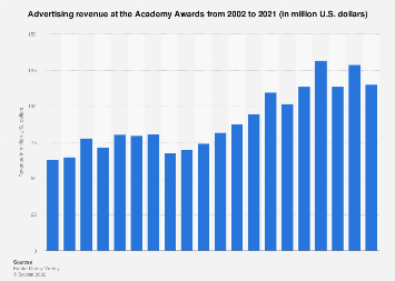 Advertising revenue at the Academy Awards 2002-2017