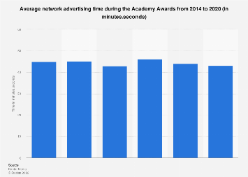 Average advertising time during the Academy Awards 2011-2017