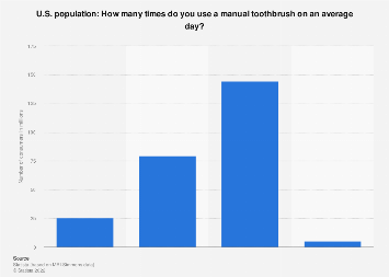 Usage of manual toothbrushes per day in the U.S. 2017