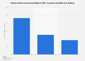 Games market revenue worldwide 2016-2020, by segment & screen