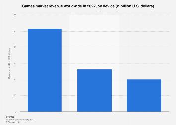 Games market revenue worldwide 2015-2018, by segment & screen