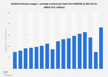 Average revenue per team in the National Hockey League 2016/17