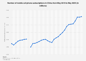 China: mobile phone subscriptions by month August 2018
