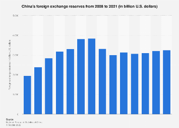 China's foreign exchange reserves 2008-2018
