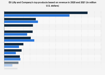 Eli Lilly and Company's top products based on revenue 2011-2017