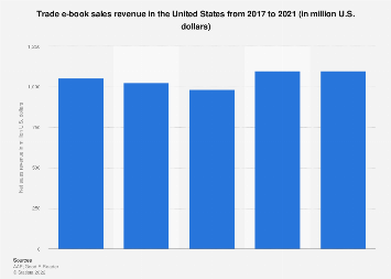 E-book sales revenue in the U.S. 2011-2017