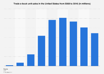 E-book unit sales in the U.S. 2008-2016