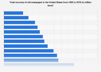 U.S. old newspaper recovery 1990-2017
