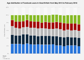 Facebook users: age distribution in Great Britain 2013-2018