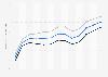 Lebenserwartung in Bulgarien bis 2017