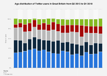 Twitter users: age distribution in Great Britain 2013-2018